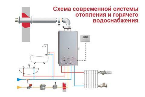 Двухконтурный котел обеспечивает дом и теплом, и горячей водой