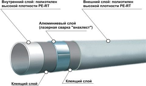 Металлопластик PERT/AL/PERT