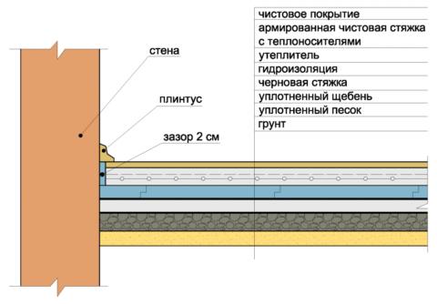 Структура утепленной стяжки по грунту