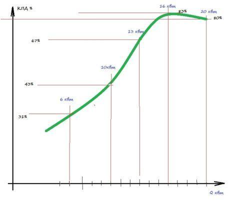 Изменение КПД твердотопливного котла при изменении теплоотдачи