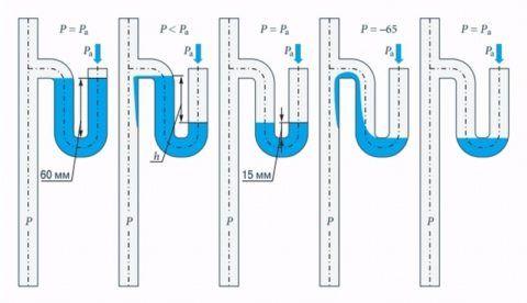 Механизм срыва гидрозатворов