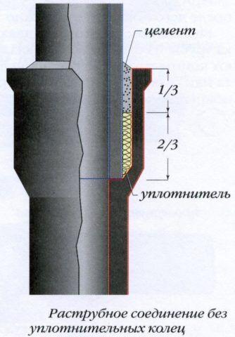Раструбное соединение чугунных труб