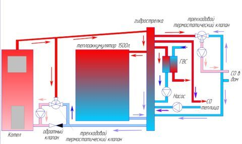 Схема отопления с теплоаккумулятором