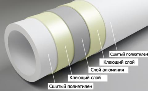 Структура металлополимерной трубы PEX/AL/PEX