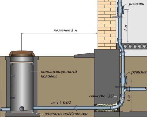 Схема отвода воды самотеком