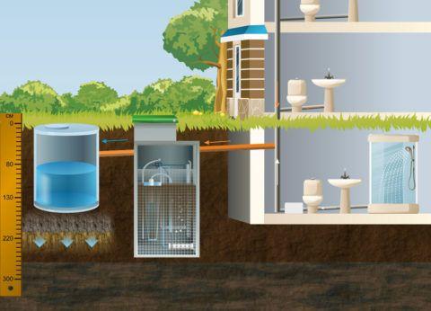 Схема принудительной канализации из подвала