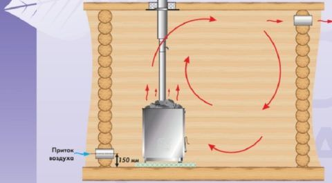 Схема приточно-вытяжной вентиляции в бане