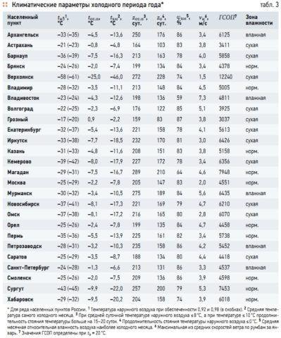 Температура самой холодной пятидневки в городах России (первый столбик)