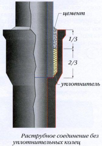 Уплотнение раструба чугунной канализации
