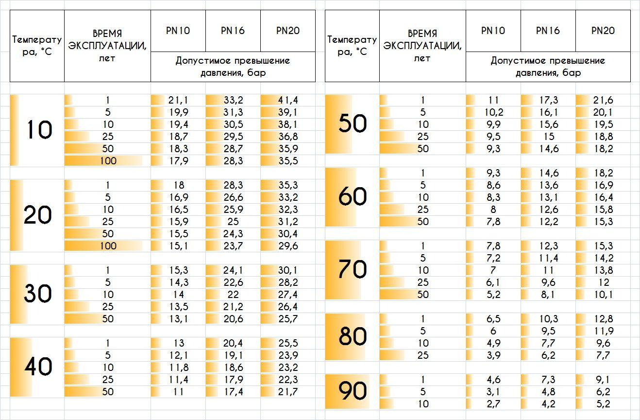 Зависимость срока службы труб PPR от эксплуатационных параметров