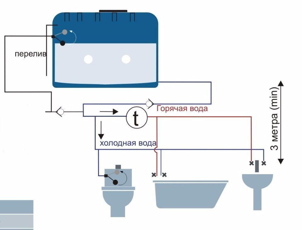 Схема с накопительным баком и самотечным водопроводом