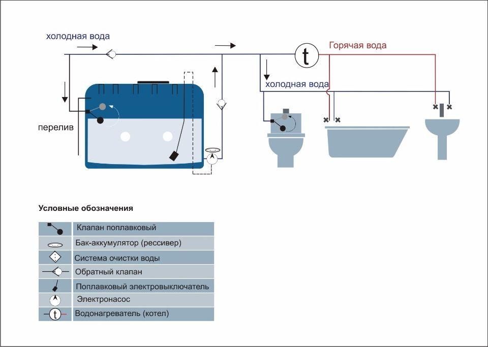 Схема водоснабжения с резервной емкостью и насосом