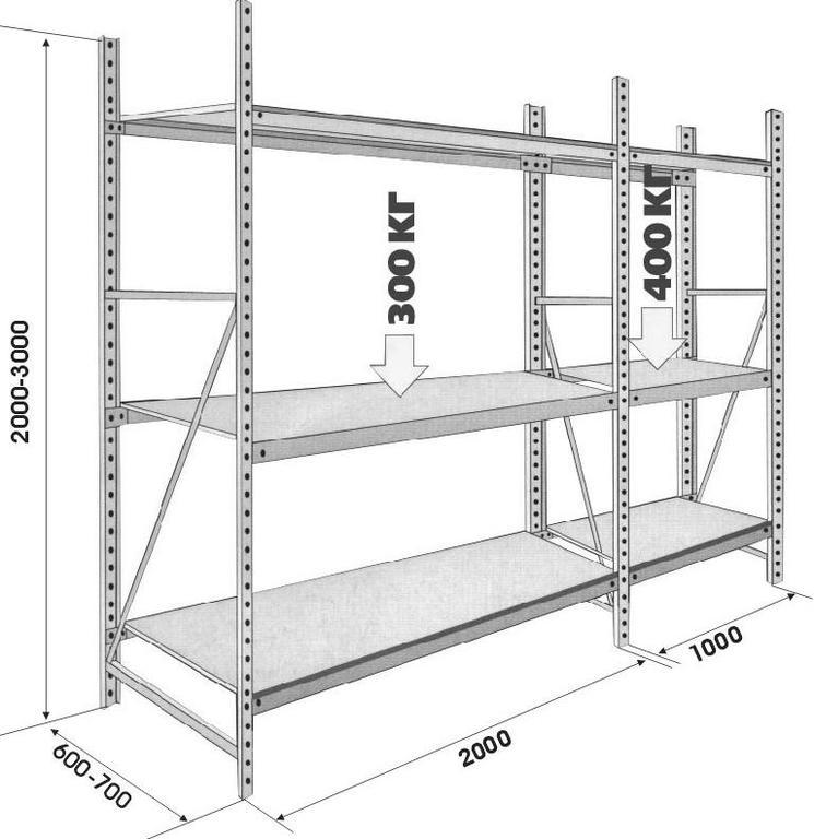 Схема зависимости нагрузки на полки и их длиной