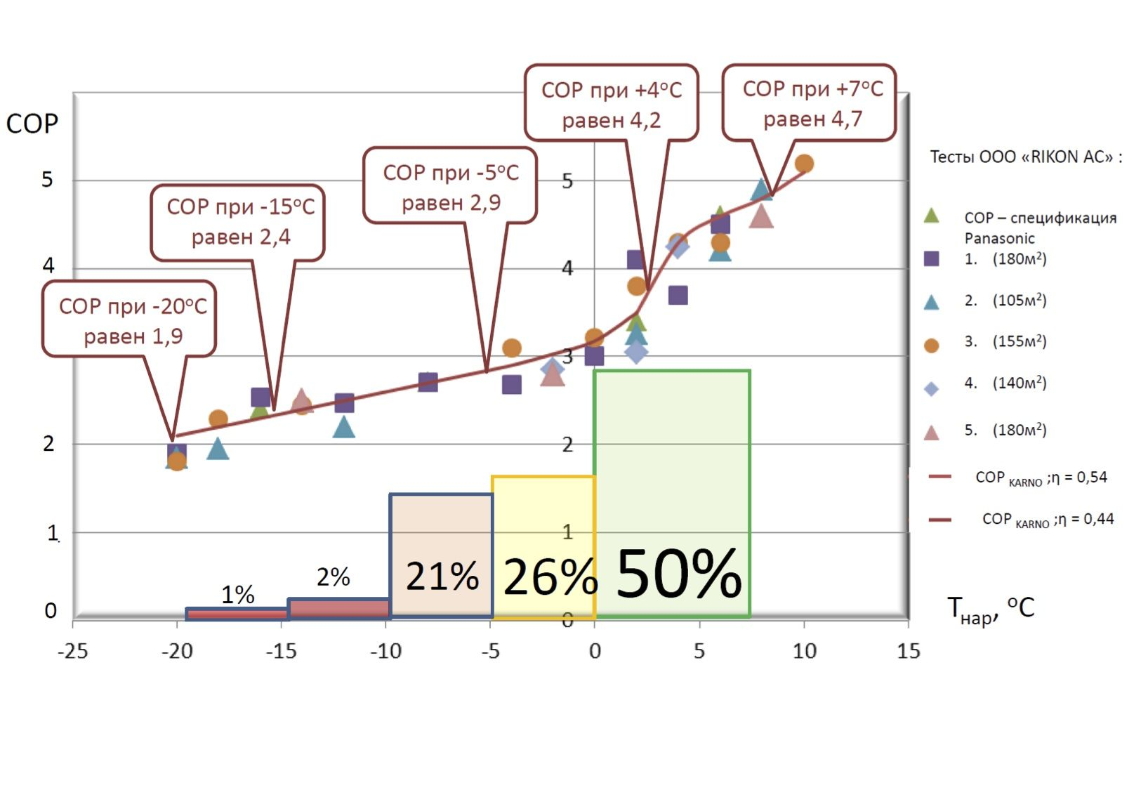 Изменение COP воздушного теплового насоса в зависимости от уличной температуры