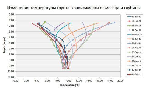 Годовая динамика температуры грунта на поверхности и на глубине до 10 метров