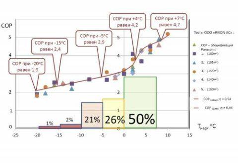 Изменение энергоэффективности воздушного ТН в зависимости от температуры воздуха