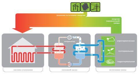 Принцип работы ТН: устройство перекачивает в дом тепло от его низкопотенциальных источников