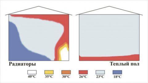 Распределение температур при конвекционном и внутрипольном отоплении