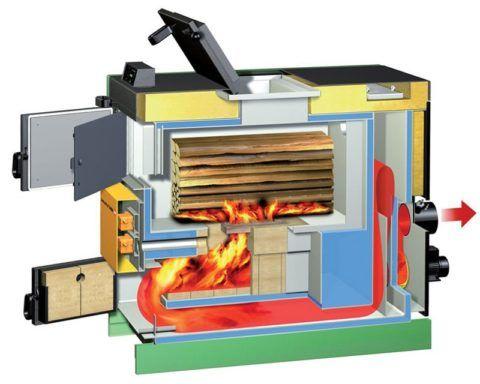 Схема сгорания топлива в пиролизном котле