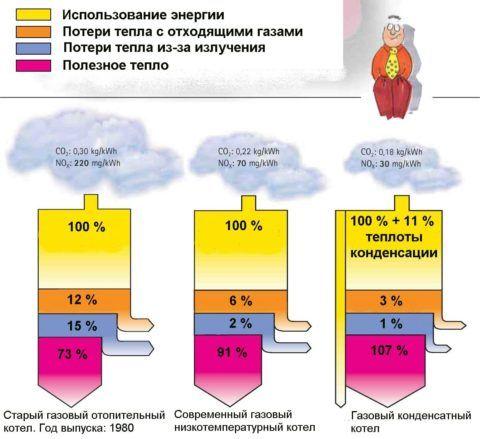 Сравнение эффективности газовых котлов разных поколений