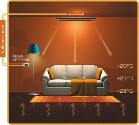 Температура при инфракрасном отоплении потолочными панелями