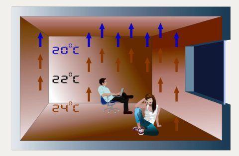 Температура воздуха при обогреве теплым полом