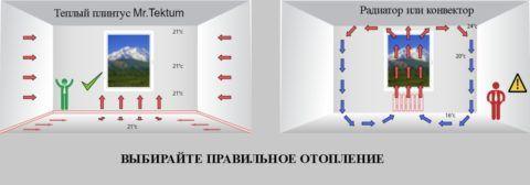 Греющий плинтус обеспечивает распределение температур, характерное для теплого пола