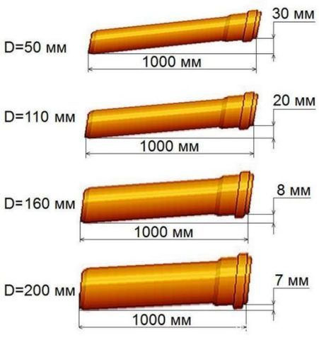 Минимальные уклоны для разных диаметров