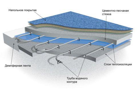 Структура пола с водяным обогревом