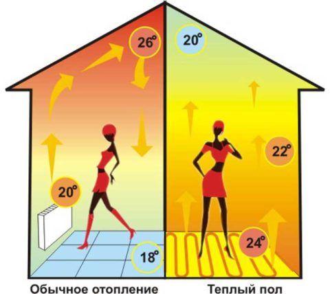 Температура воздуха при конвекционном и внутрипольном отоплении