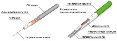 Резистивные кабели — одножильный и двужильный