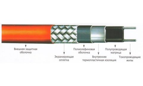 Структура саморегулирующегося кабельного обогревателя