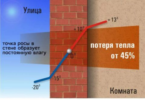 Однослойная стена без наружного утепления способствует значительной потере тепла