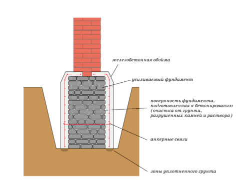 Вариант устройства бутобетонного фундамента