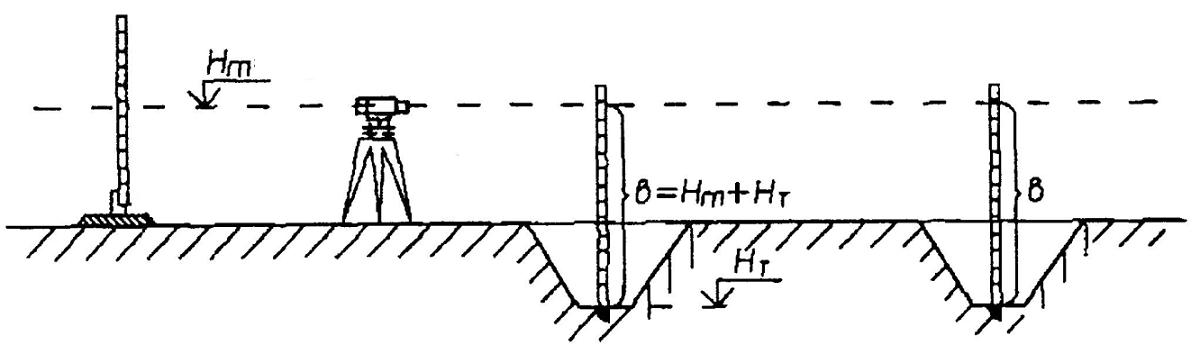 Чтобы дно котлована было горизонтальным, его выравнивают с помощью визирки